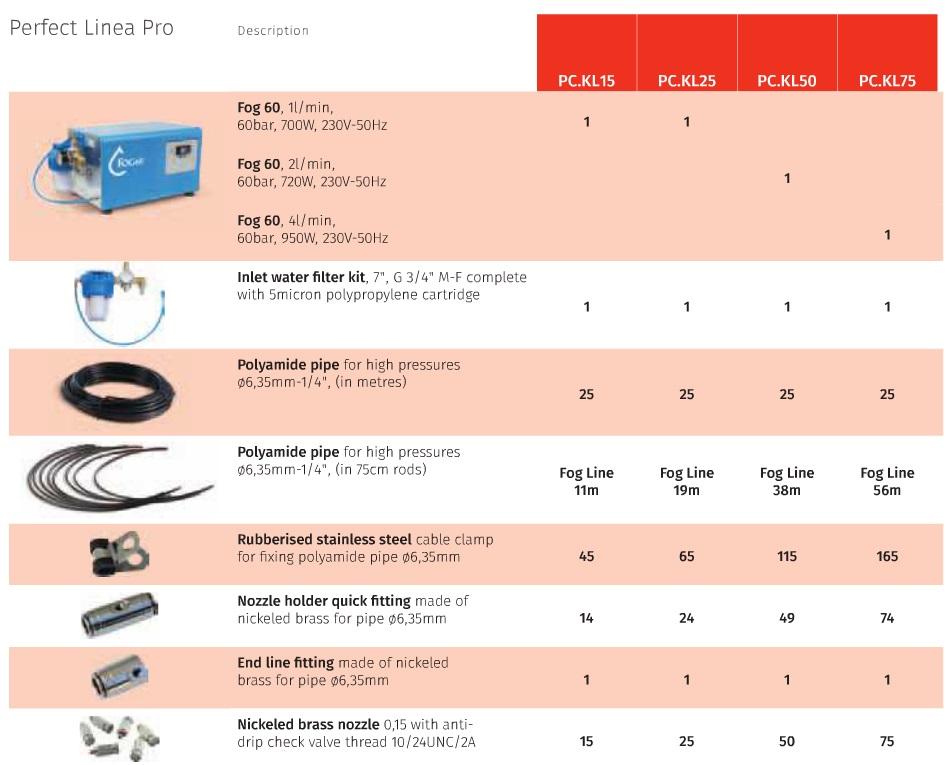 perfect linea pro tech data Linea Pro Misting Kit