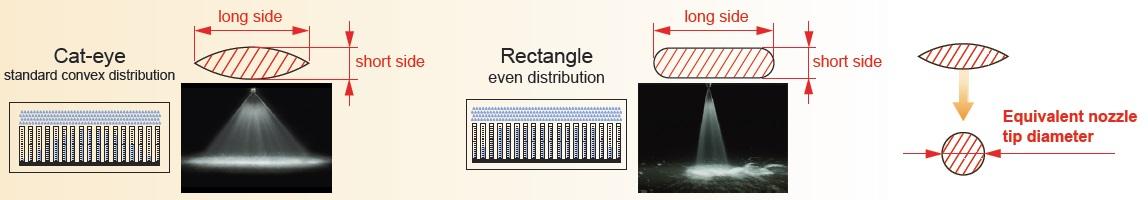 Equivalent orifice diameter Flat Fan Nozzle Technology