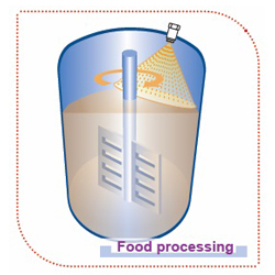 Food processing Spray Engineering Info