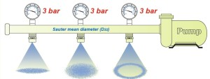 Spray patterns 300x113 Hollow Cone Nozzle Technology
