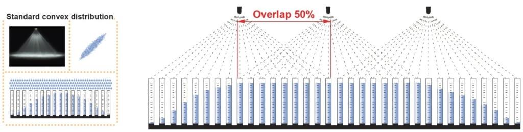 Standard convex distribution spray overlap 1024x259 Flat Fan Nozzle Technology