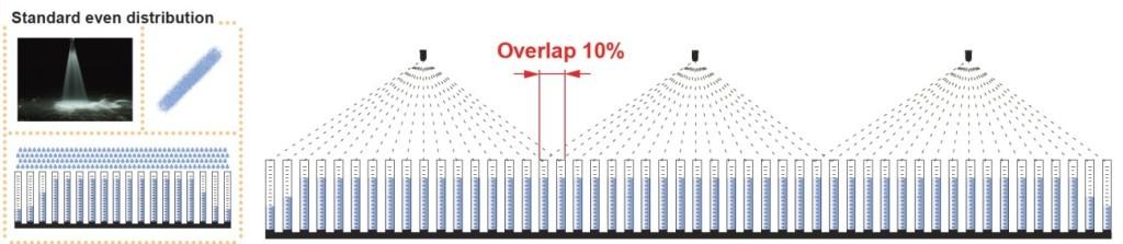 Standard even distribution spray overlap 1024x223 Flat Fan Nozzle Technology