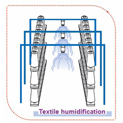 Textile humidification Spray Engineering Info