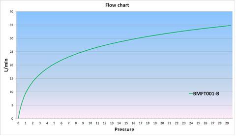 Blue Princess Flow Chart Blue Princess Water Gun